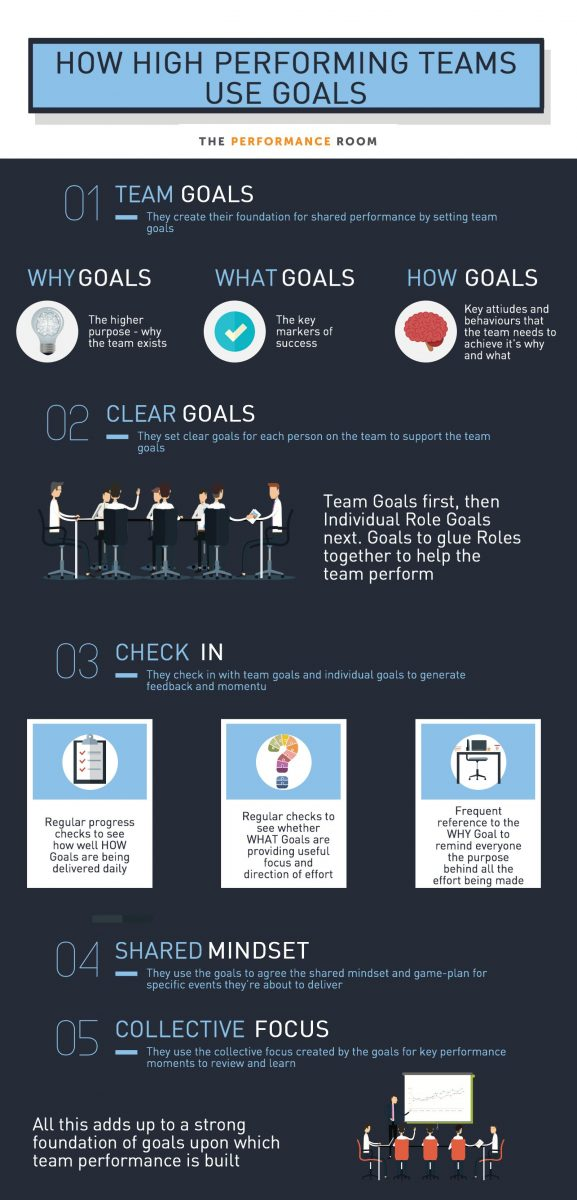 How high performing teams use goals